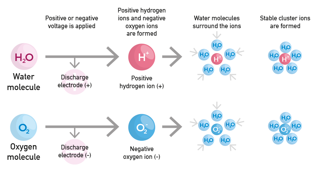 sanificazione dell'aria con ioni
