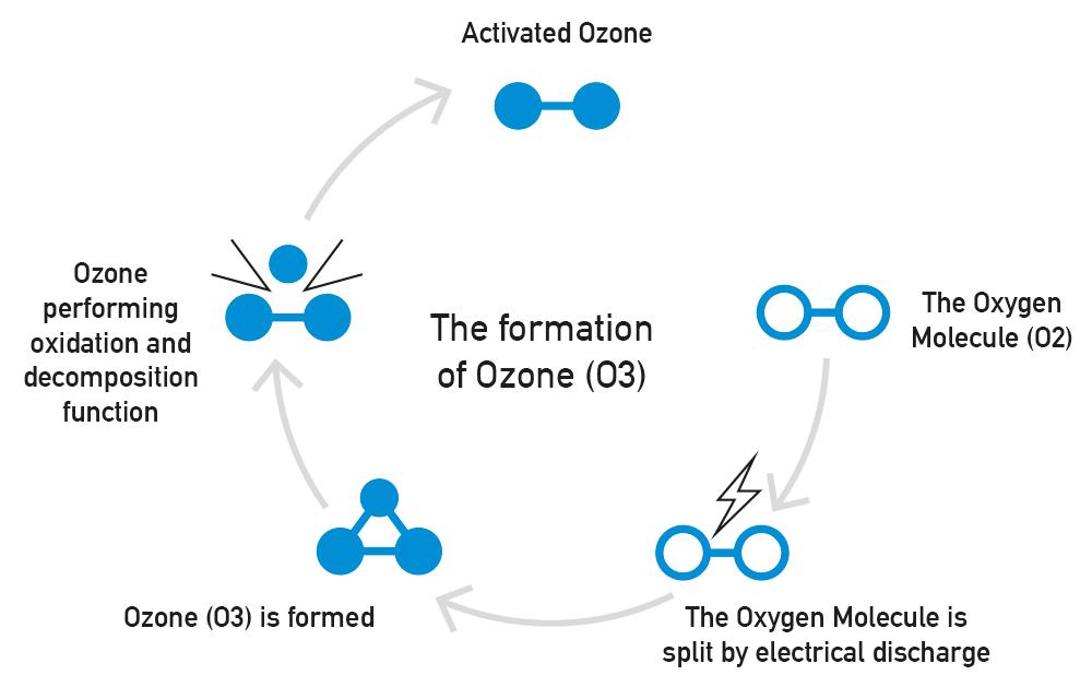 Formazione dell'Ozono