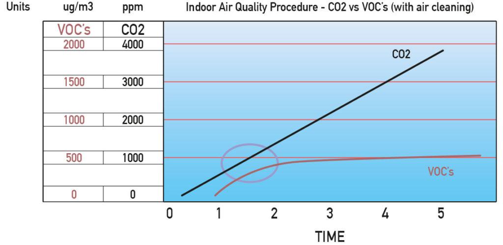 CO2 vs VOC's (con pulizia dell'aria)